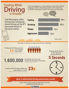 What is Distracted Driving? In America, distracted driving is an epidemic in America. Learn the facts and avoid distractions. Texting While Driving, Driving Safety, Distracted Driving, Drunk Driving, Driving Tips, Teen Driver, Pay Attention To Me, Make Good Choices, Booth Ideas