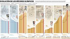 Evolución de los récords olímpicos