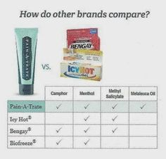 Love Wellness, Health And Wellness, Melaluca Products, Melaleuca The Wellness Company, Get Paid To Shop, Work From Home Business, Pain Relief, Did You Know, Bath And Body