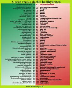 Binnen een koolhydraatarm dieet wordt anders gekeken naar koolhydraten. Lees hier hoe dit werkt.