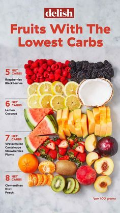 If you're on the keto diet or a low-carb diet, these fruits and berries will be your new go-tos. These are based on net carbs, not total carbs! Get the full list at Keto Fruit, Healthy Fruits, Healthy Drinks, Healthy Snacks, Healthy Eating, No Carb Fruit, Fruit Carbs, Diabetic Snacks, Diet Snacks