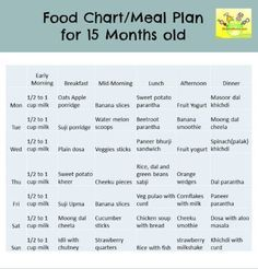 15 (12-18) months Food Chart / Meal Plan/ Food Chart for Toddlers -  ShishuWorld - Indian Parenting Website and Mom Blog