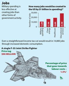 Jobs: Military spending is less effective at creating jobs than other forms of government activity