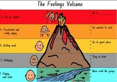 angry volcano feelings help students identify the level they are at and gives them an option as to what measure to take next that is appropriate for that level.