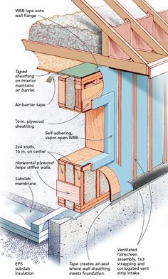 A Case for Double-Stud Walls - Fine Homebuilding Sustainable Architecture, Architecture Design, Building Design, Building A House, Passive House Design, Framing Construction, Clapboard Siding, Plywood Panels, A Frame House