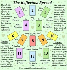 The Self Reflection Spread– used for those who want to understand the cognitive behavior of a situation and use therapeutic insights to correct behavior associated with negative core beliefs or positive core beliefs. The querent will see how giving...