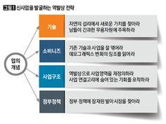 신사업을 발굴하는 역발상 전략
