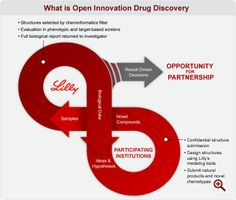 Lilly's Open  Innovation Drug Discovery schematic--great example of how graphic design can get a scientific concept across