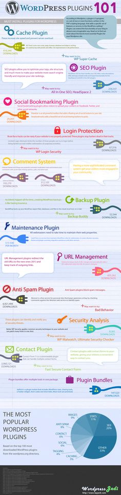 must have Plugins for WordPress, WordPress Plugins Infographics, Top plugins to…