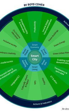 What makes a smart city?