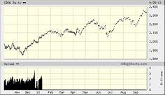 Dji Stock Quote National Beverage Corpfizz Quick Chart  Nasdaq Fizz National .