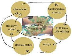 Ett schema på pedagogisk dokumentation, en cirkulär process