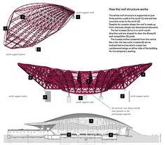 Architecture and Structure - Zaha Hadid London Aquatic Centre