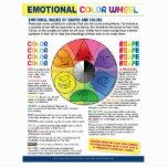 The Emotional Color Wheel Poster | Zazzle