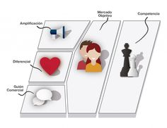 Modelo de diferenciacion