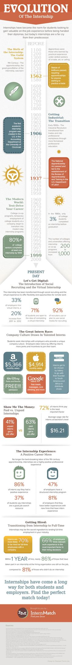 Did you know that an internship will make you 70% more likely to get hired full-time by a company than candidates with no experience at that company? | #intern #career #infographic