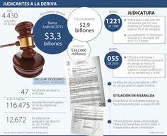 El presupuesto de la Rama Judicial deja a la deriva a los practicantes por pago de la ARP