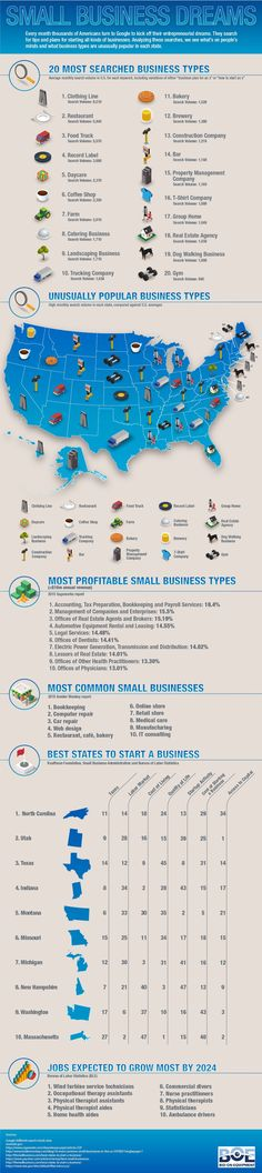 The graphic also contains a breakdown of the most popular business type by state.