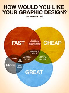 How Would You Like Your Graphic Design? [Infographic]