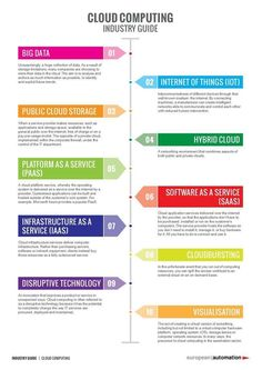 What is #cloud computing to an #industry? {Infographic}  #Industry40 #IoT #PaaS #SaaS #IaaS #disruption #BigData #startups #innovation #IIoT http://ift.tt/2gVtVvo