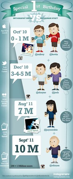 Infography users vs Instagram staff #infographic