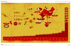 An infographic about top 20 countries with highest red pepper production. Since India is number 1, you can bet that their food is hot, hot, hot...    唐辛子の生産量TOP20の国 トリップアドバイザーのインフォグラフィックスで世界の旅が見える
