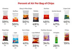 05209fc93 A Comparison Of How Much Air Is In Different Brand Bags Of Chips