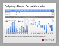 Project Management PowerPoint Templates for budgeting. Compare your planned and actual costs to get an overview about the deviation.  #presentationload  www.presentationl...