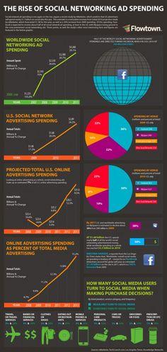 5 Cool Social Media Infographics #socialmedia #infographic #infographics