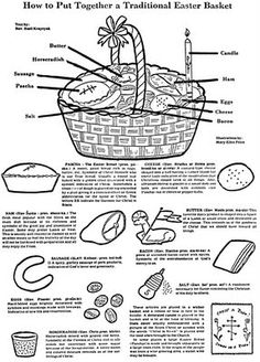 The traditional components of a Slovak/Rusyn/Ukrainian Easter basket. The basket, with as many of the above items that one can gather, is blessed by the priest at church on Easter Sunday.