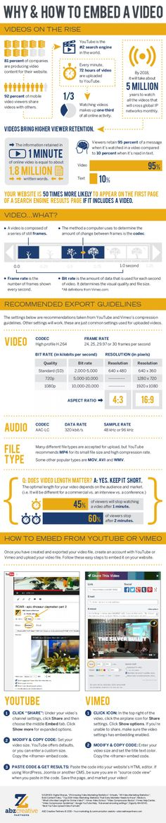 How to embed YouTube videos in HTML [#infographic]