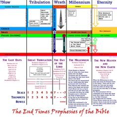 7 dispensations of time | Bible info, maps, etc | Bible ...