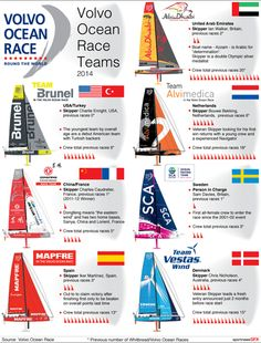 YACHTING-VOLVO-TEAMS -Yacht team designs and details for the 2014 Volvo Ocean Race. #Yachting #Volvo Ocean Race #sailing #infographic #graphic . 15cm wide Static vector EPS.
