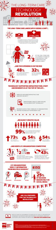 The Long-Term Care Technology Revolution #infographic
