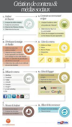 8 étapes (en français) pour la création de contenu et médias sociaux.