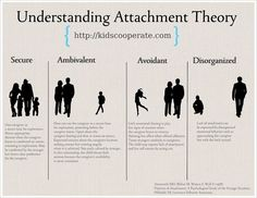 There has been a lot of back and forth about the merit of attachment parenting, a style of parenting that emphasizes the importance of a secure and close relationship between the parent and child.     It seems like there is value in understanding the fundamentals of attachment theory, first articulated by John Bowlby in the 1940s and expanded on by Mary Ainsworth in the 1960s and 1970s​. ​