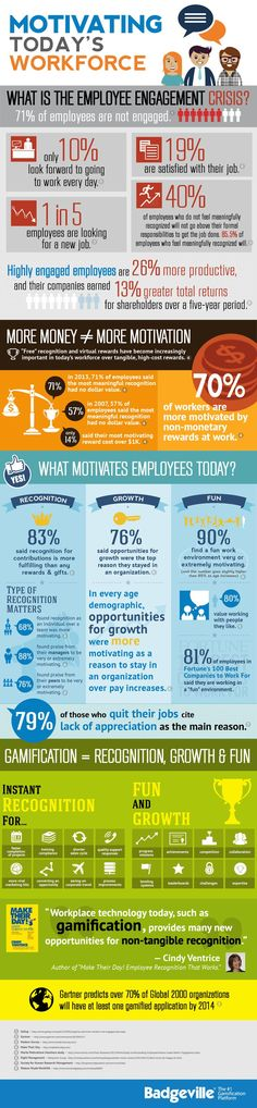 A motivated workforce is a productive workforce. But, what motivates people is not always what you think #infographic #Business