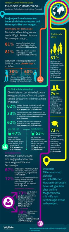 Millennial Studie 2013 Germany (by Telefonica) Mobile Business, Infographics, Target, Germany, Politics, Retail, Future, Blog, Design