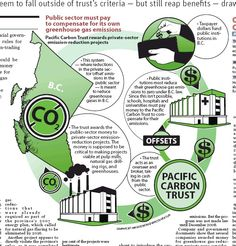 The BC Government forces school boards, hospitals and other public institutions to buy carbon credits. That's $19,400,000 of your money last year that went to line the pockets of big business like Interfor, Intrawest and Canfor.