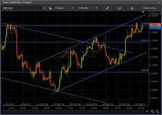 #MarketInfo #Analysis #Forex #GBP #USD #BritishPound #Allfxbrokers FXFINPRO CAPITAL
