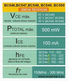 Datos técnicos principales de los transistores BC546, BC547, BC548, BC549 y BC550.