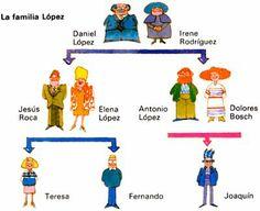 La familia López