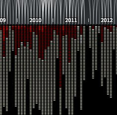 Out of Sight, Out of Mind. A visualization of all documented drone strikes in Pakistan since 2004.
