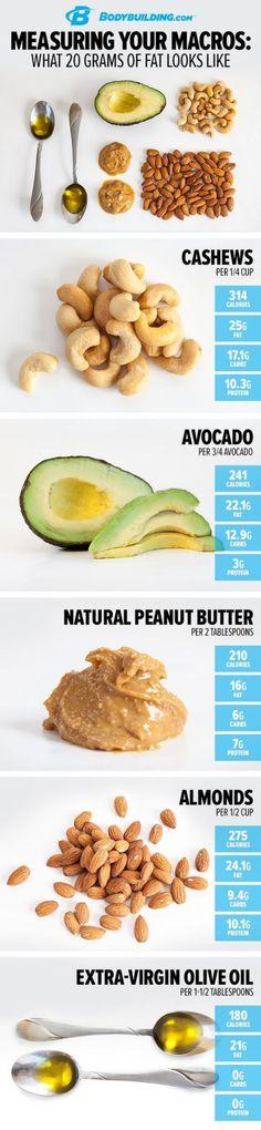 measuring your macros - fat