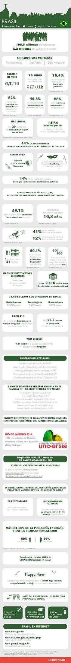 Infografía: 30 datos que cualquier estudiante o joven profesional debería saber antes de emprender un viaje a Brasil vía: http://noticias.universia.hn/