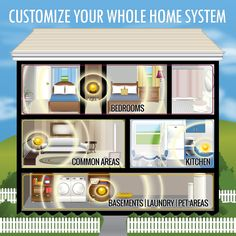 Use AirRestore's Whole Home System to clean up the air through your entire home. Customize the system to your home's individual needs by placing the four units where your home needs them most for odor control and air quality improvement - bedrooms, bathrooms, laundry rooms, kitchens, basements, etc.