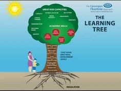 The Greenspan Floortime Approach: The Learning Tree Model - YouTube