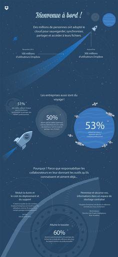 Unique Infographic Design, Dropbox #Infographic #Design (http://www.pinterest.com/aldenchong/)