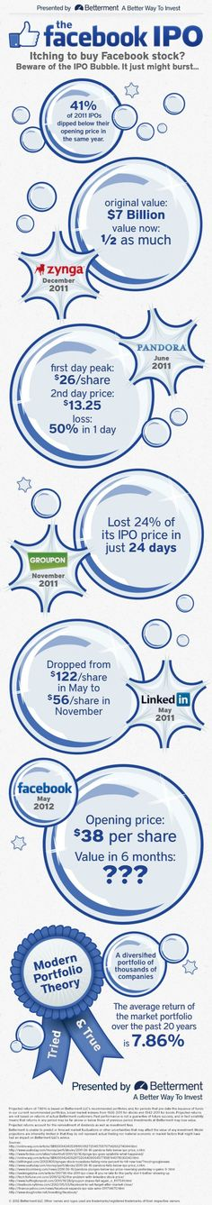 The Facebook IPO Bubble #digital #socialmedia #infographic #facebook #ipo #news