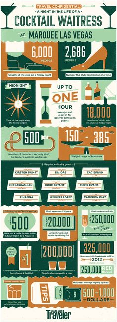 Marquee Las Vegas Infographic for Conde Naste / MUTI – These are some crazy numbers